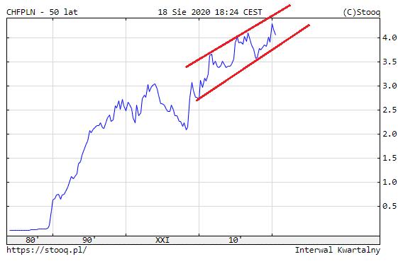 czy kurs franka będzie rósł